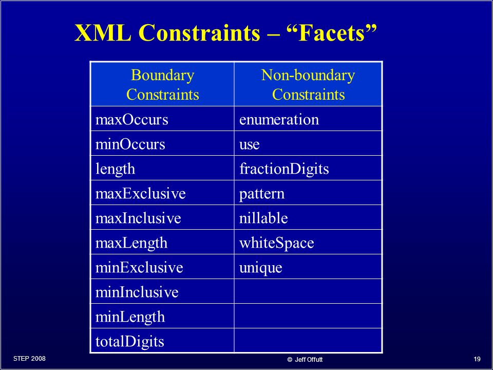 © Jeff Offutt 19 XML Constraints – Facets Boundary Constraints Non-boundary Constraints maxOccursenumeration minOccursuse lengthfractionDigits maxExclusivepattern maxInclusivenillable maxLengthwhiteSpace minExclusiveunique minInclusive minLength totalDigits STEP 2008