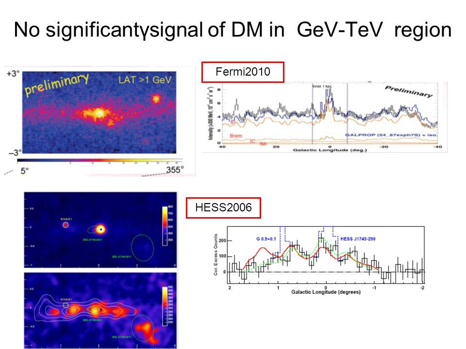 Peaks in electron spectrum, DM signal.ECRS2010 Nearby pulsar.