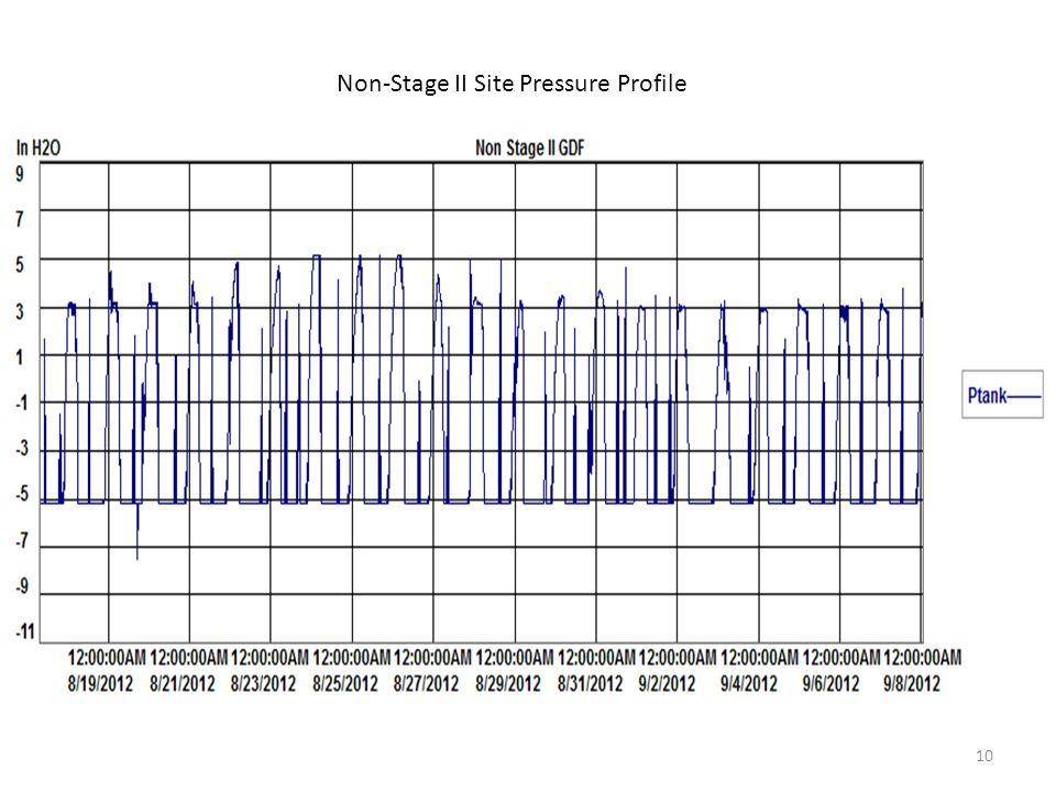 Non-Stage II Site Pressure Profile 10