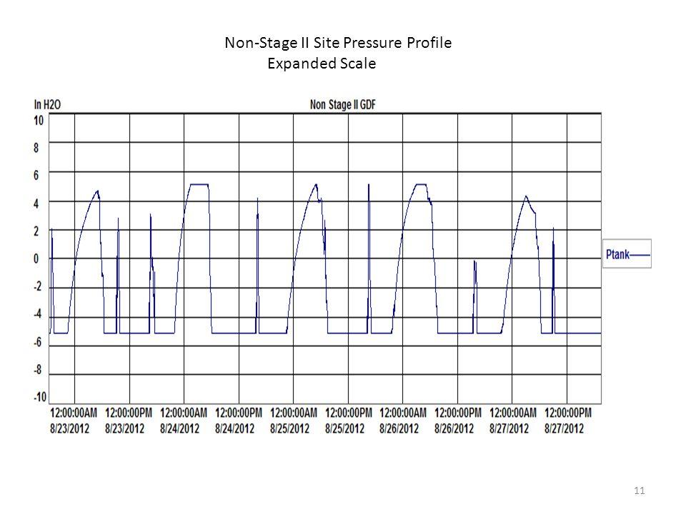 Non-Stage II Site Pressure Profile Expanded Scale 11