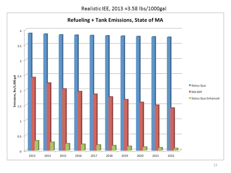 Realistic IEE, 2013 =3.58 lbs/1000gal 13