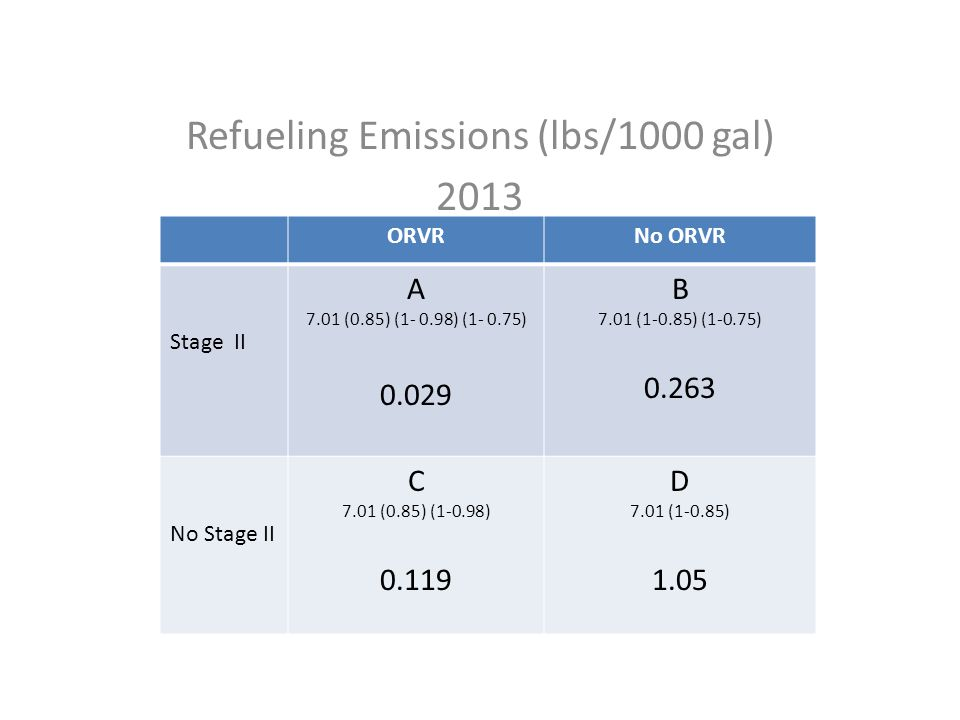 Refueling Emissions (lbs/1000 gal) 2013 ORVRNo ORVR Stage II A 7.01 (0.85) (1- 0.98) (1- 0.75) 0.029 B 7.01 (1-0.85) (1-0.75) 0.263 No Stage II C 7.01 (0.85) (1-0.98) 0.119 D 7.01 (1-0.85) 1.05