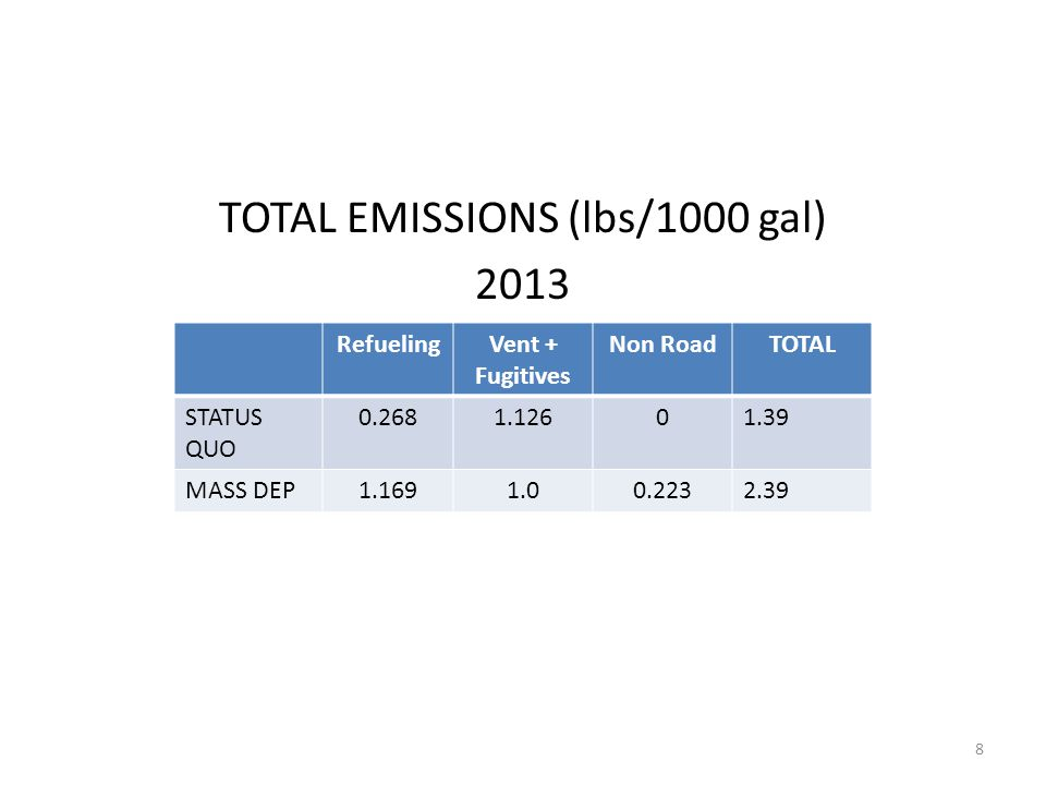 TOTAL EMISSIONS (lbs/1000 gal) 2013 RefuelingVent + Fugitives Non RoadTOTAL STATUS QUO 0.2681.12601.39 MASS DEP1.1691.00.2232.39 8