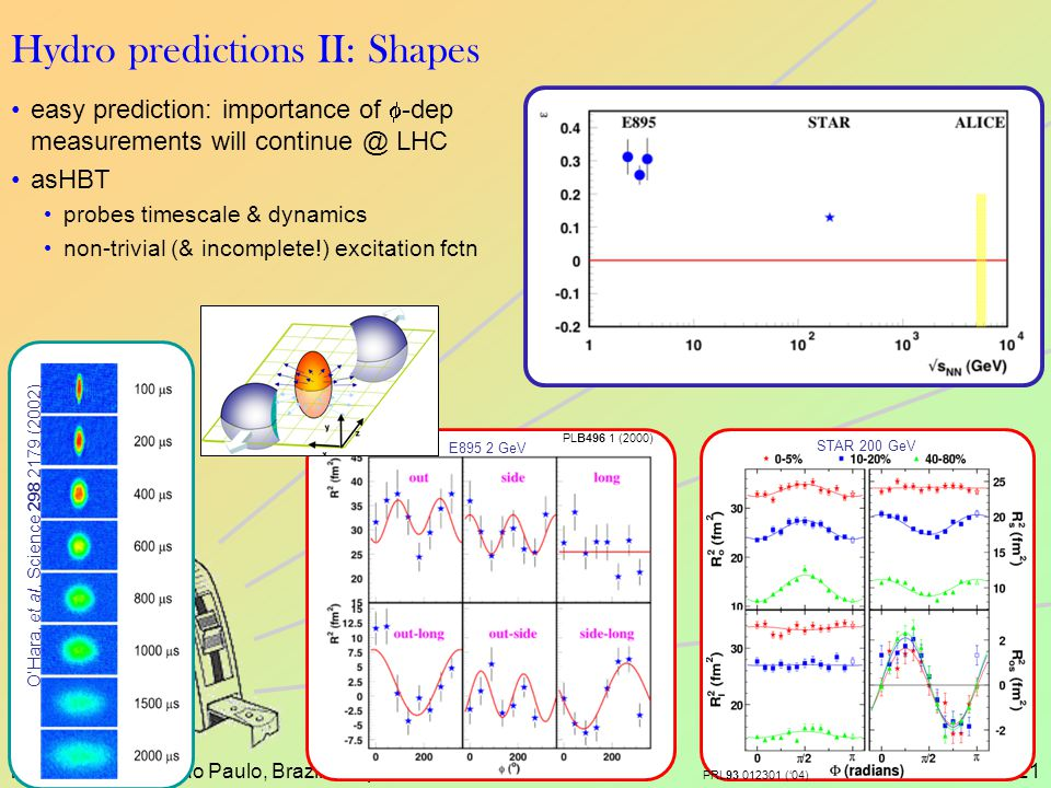 malisa - WPCF - Sao Paulo, Brazil - Sept 200621 easy prediction: importance of  -dep measurements will continue @ LHC asHBT probes timescale & dynamics non-trivial (& incomplete!) excitation fctn Hydro predictions II: Shapes E895 2 GeV PLB496 1 (2000) STAR 200 GeV PRL93 012301 ('04) O'Hara, et al, Science 298 2179 (2002)