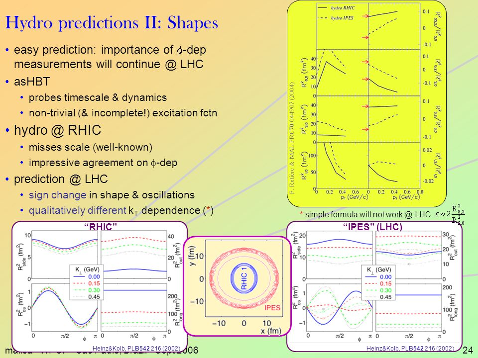 malisa - WPCF - Sao Paulo, Brazil - Sept 200624 easy prediction: importance of  -dep measurements will continue @ LHC asHBT probes timescale & dynamics non-trivial (& incomplete!) excitation fctn hydro @ RHIC misses scale (well-known) impressive agreement on  -dep prediction @ LHC sign change in shape & oscillations qualitatively different k T dependence (*) Hydro predictions II: Shapes Heinz&Kolb, PLB542 216 (2002) RHIC Heinz&Kolb, PLB542 216 (2002) IPES (LHC) * simple formula will not work @ LHC F.