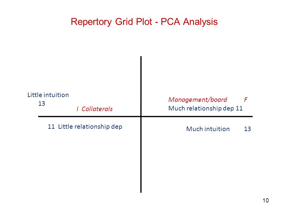 10 Repertory Grid Plot - PCA Analysis Management/board F Much relationship dep 11 11 Little relationship dep Much intuition 13 I Collaterals Little in