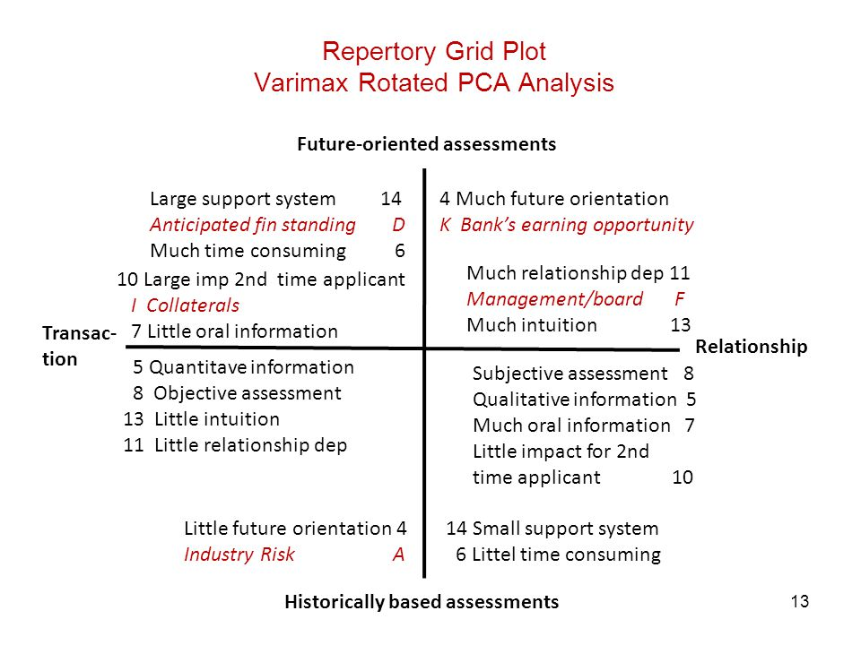 13 Repertory Grid Plot Varimax Rotated PCA Analysis 4 Much future orientation K Bank's earning opportunity Large support system 14 Anticipated fin sta