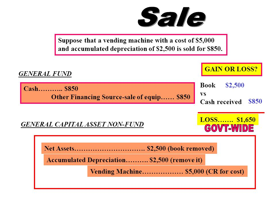 GENERAL FUND Cash……….. $850 Other Financing Source-sale of equip…… $850 GENERAL CAPITAL ASSET NON-FUND Vending Machine……………… $5,000 (CR for cost) Accu
