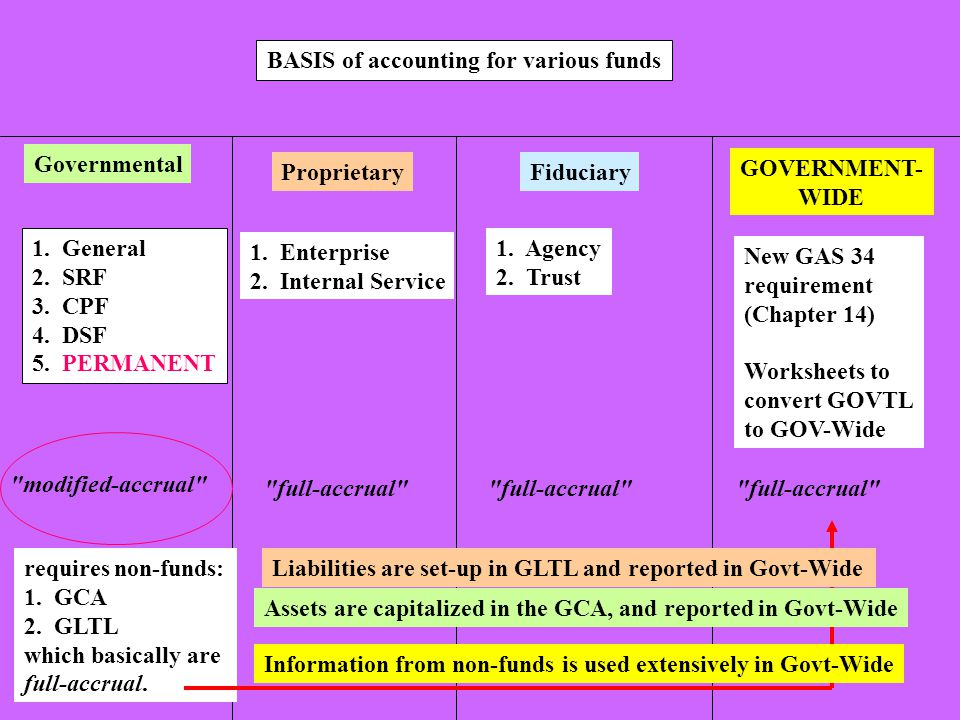 BASIS of accounting for various funds Governmental ProprietaryFiduciary GOVERNMENT- WIDE 1.