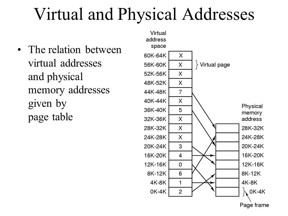 Virtual and Physical Addresses The relation between virtual addresses and physical memory addresses given by page table