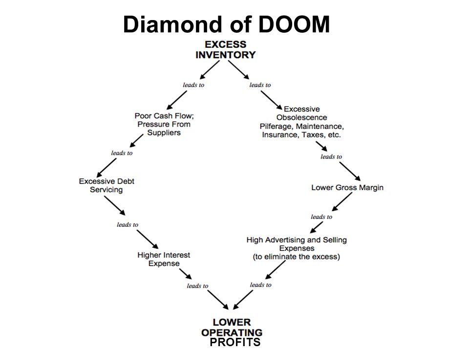 PROFITS Diamond of DOOM