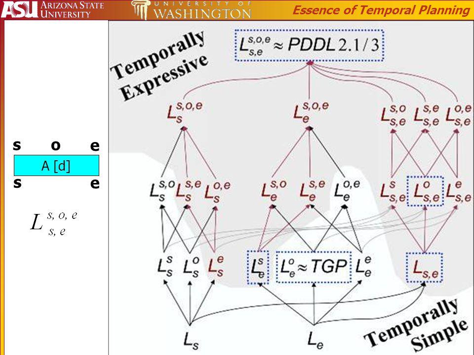 A [d] s e o s e Essence of Temporal Planning