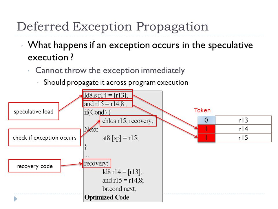 Deferred Exception Propagation ◦ What happens if an exception occurs in the speculative execution .