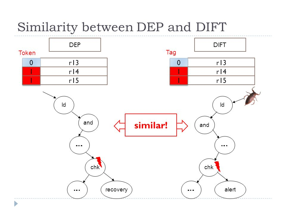 Similarity between DEP and DIFT DEPDIFT ld and recovery chk ld and alert chk similar.