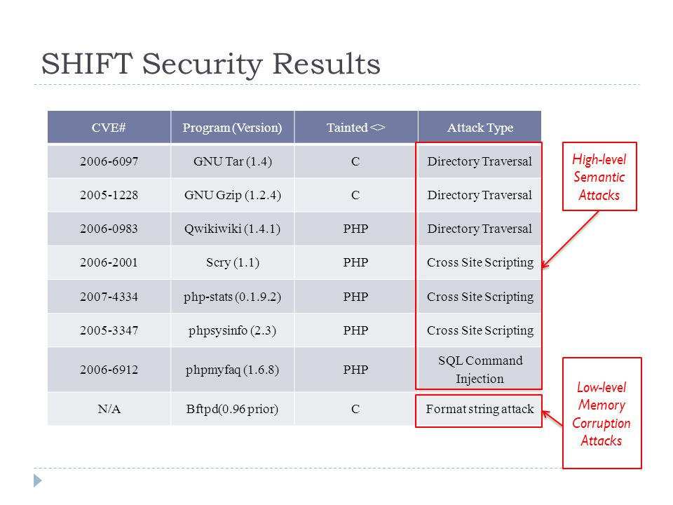 SHIFT Security Results CVE#Program (Version)Tainted <>Attack Type 2006-6097GNU Tar (1.4)CDirectory Traversal 2005-1228GNU Gzip (1.2.4)CDirectory Traversal 2006-0983Qwikiwiki (1.4.1)PHPDirectory Traversal 2006-2001Scry (1.1)PHPCross Site Scripting 2007-4334php-stats (0.1.9.2)PHPCross Site Scripting 2005-3347phpsysinfo (2.3)PHPCross Site Scripting 2006-6912phpmyfaq (1.6.8)PHP SQL Command Injection N/ABftpd(0.96 prior)CFormat string attack High-level Semantic Attacks Low-level Memory Corruption Attacks