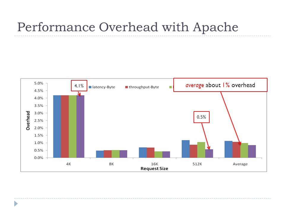 Performance Overhead with Apache 4.1% average about 1% overhead 0.5%