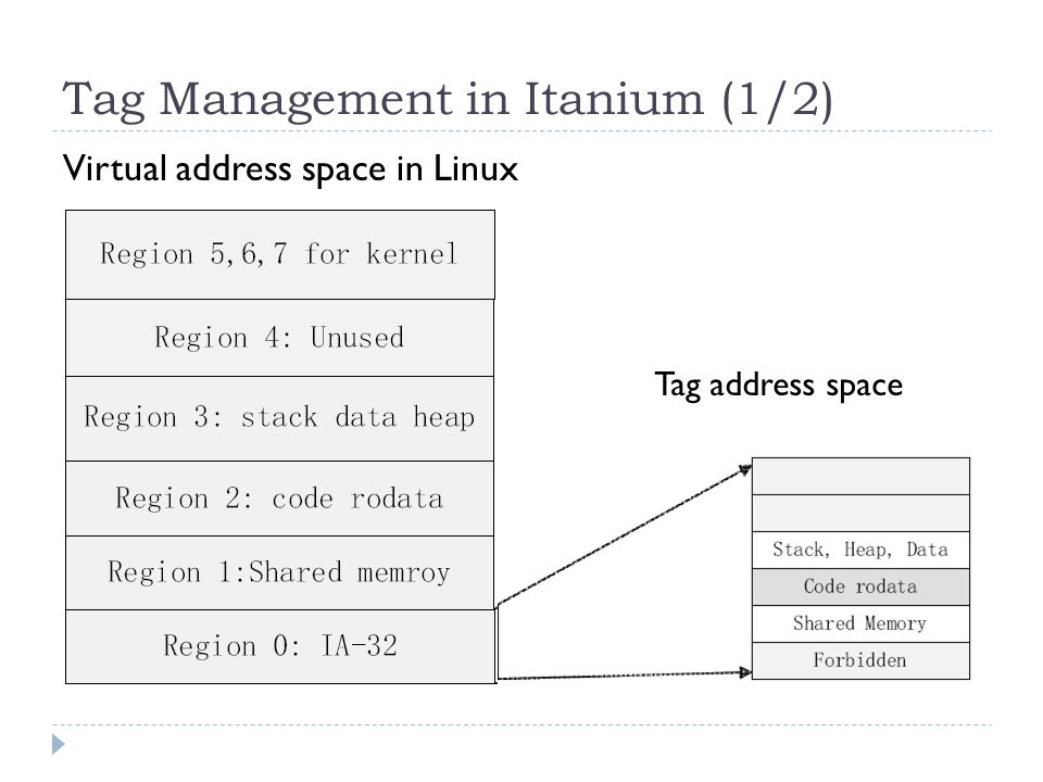 Tag Management in Itanium (1/2) Virtual address space in Linux Tag address space