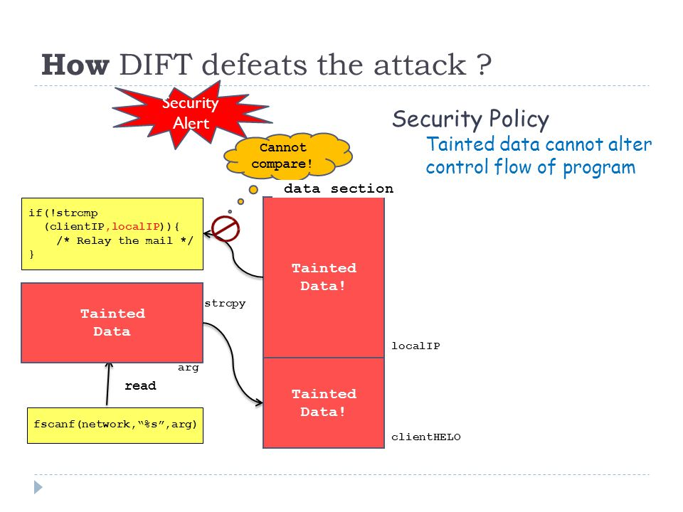 How DIFT defeats the attack . Tainted Data. Tainted Data.
