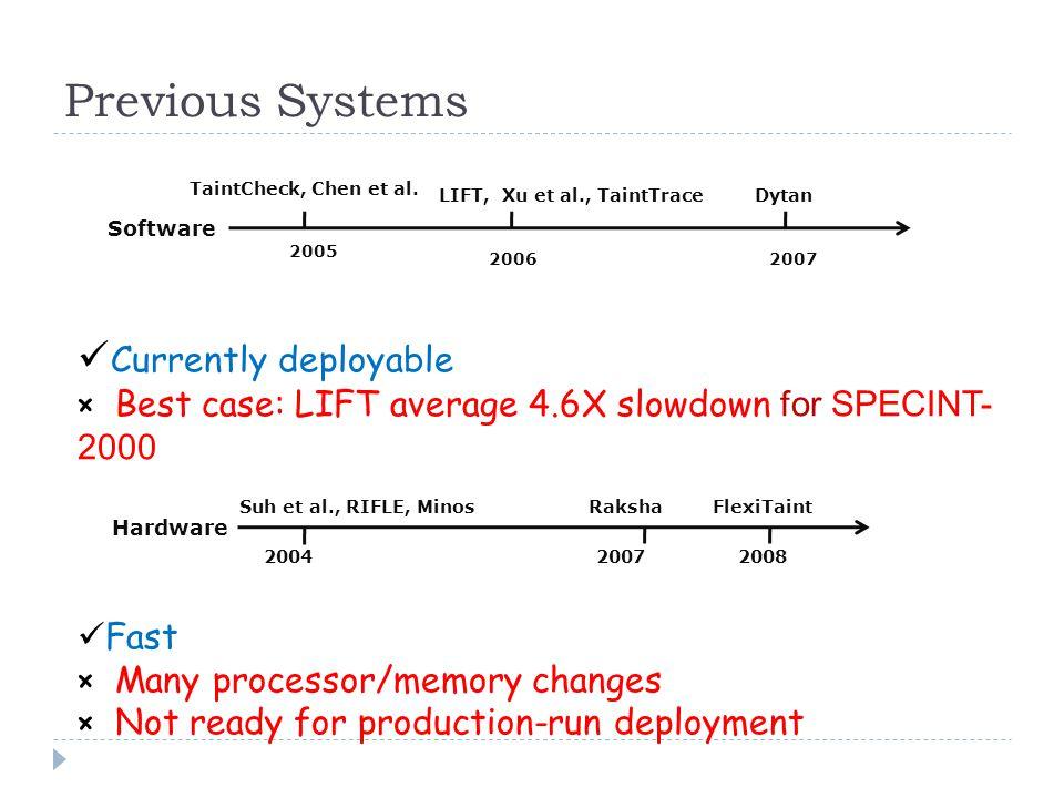 Previous Systems Software LIFT, Xu et al., TaintTrace TaintCheck, Chen et al.