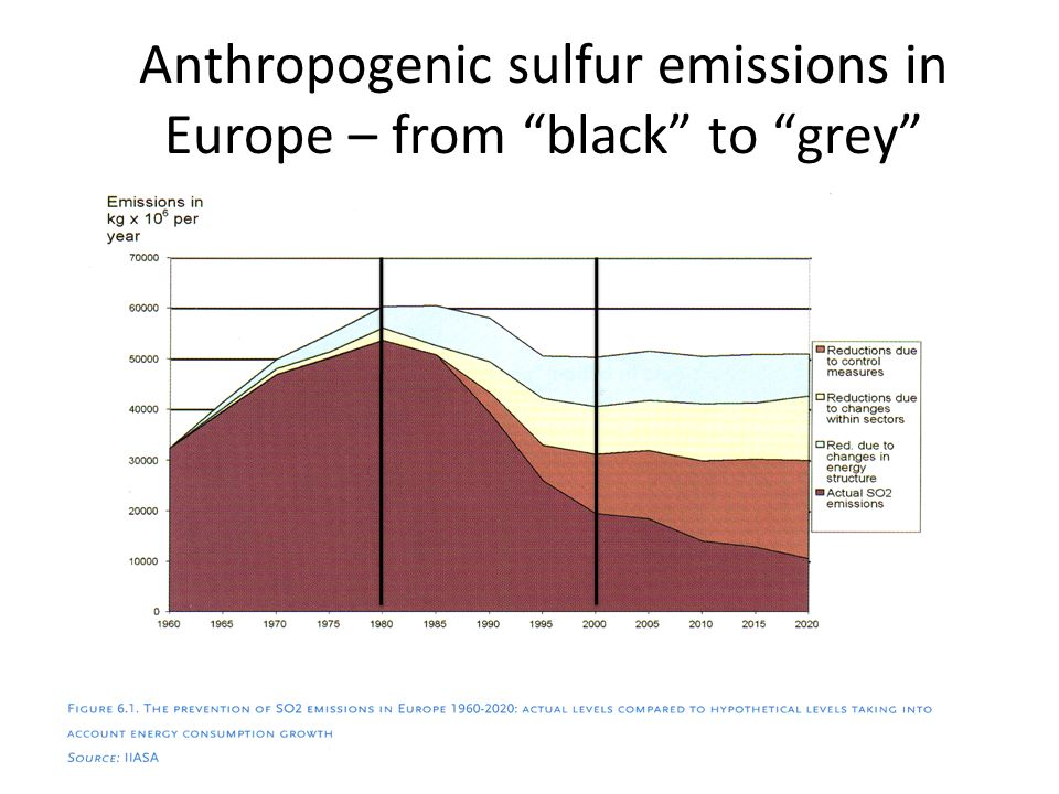 Anthropogenic sulfur emissions in Europe – from black to grey