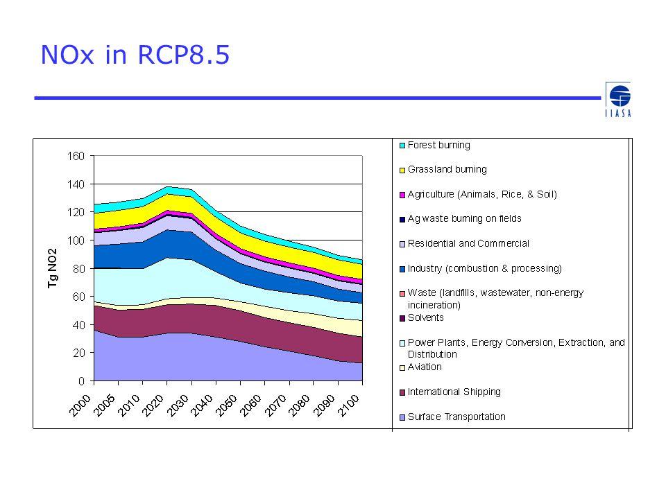 NOx in RCP8.5