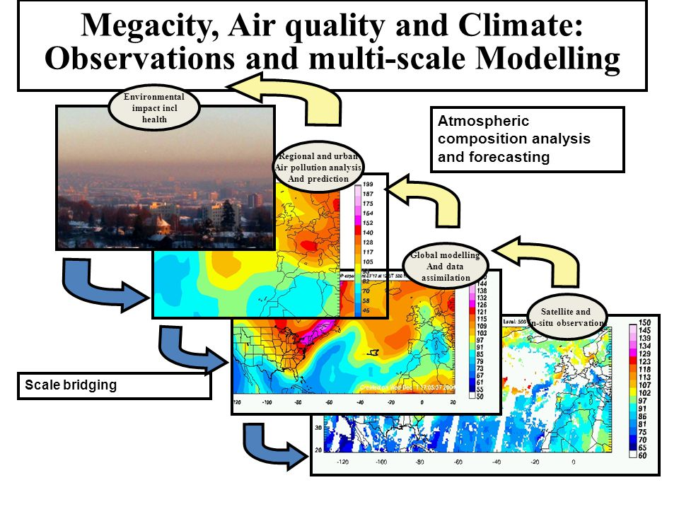 Megacity, Air quality and Climate: Observations and multi-scale Modelling Atmospheric composition analysis and forecasting Environmental impact incl health Regional and urban Air pollution analysis And prediction Global modelling And data assimilation Satellite and In-situ observations Scale bridging