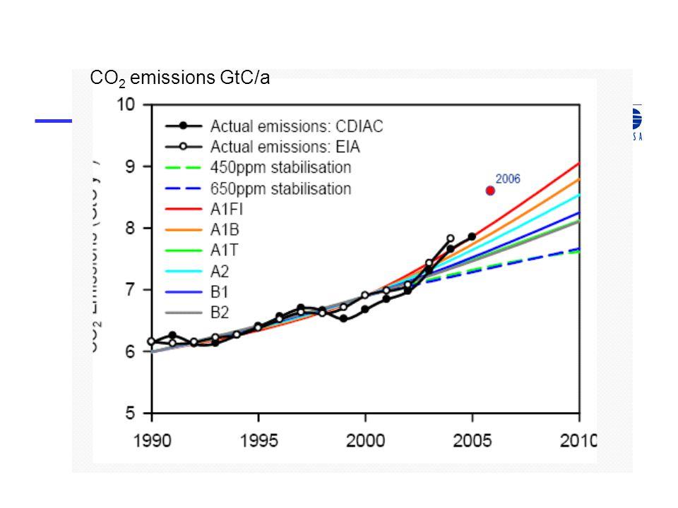 CO 2 emissions GtC/a