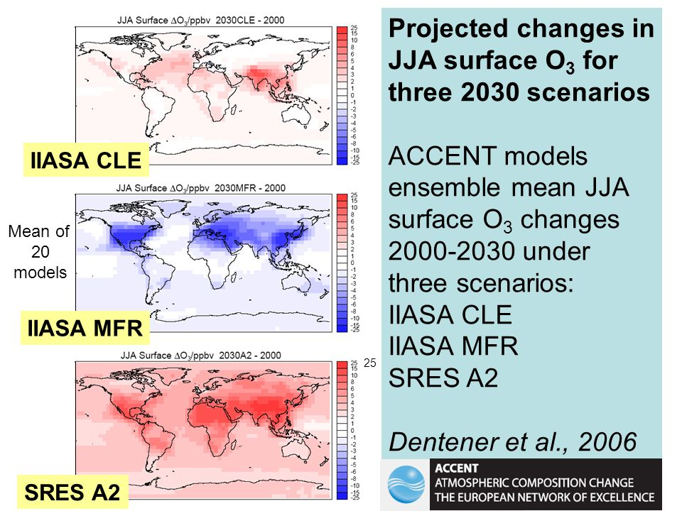 Projected changes in JJA surface O 3 for three 2030 scenarios ACCENT models ensemble mean JJA surface O 3 changes 2000-2030 under three scenarios: IIASA CLE IIASA MFR SRES A2 Dentener et al., 2006 IIASA CLE IIASA MFR SRES A2 Mean of 20 models 25