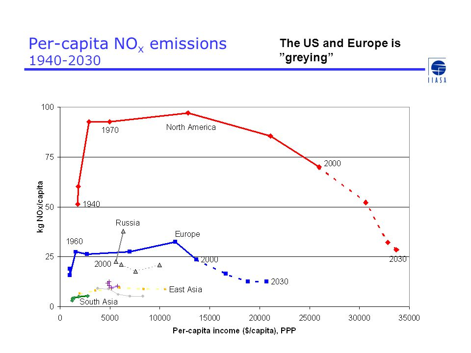Per-capita NO x emissions 1940-2030 The US and Europe is greying
