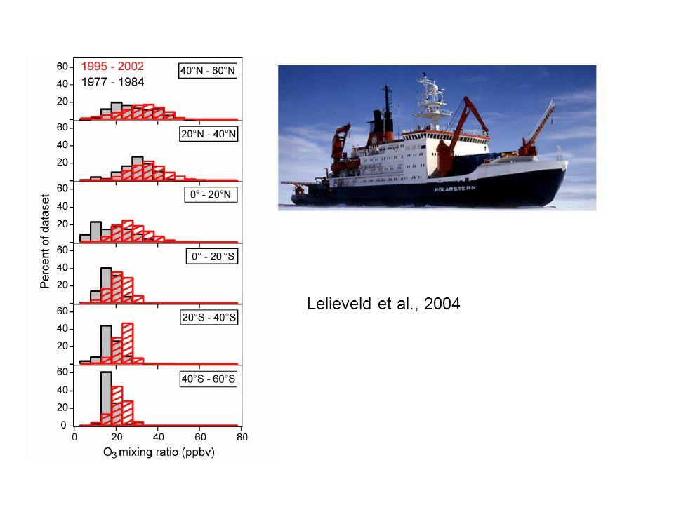 Lelieveld et al., 2004