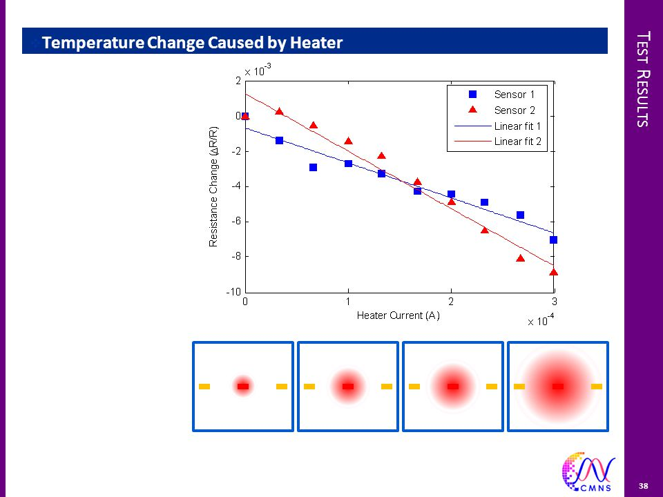 T EST R ESULTS  Temperature Change Caused by Heater 38
