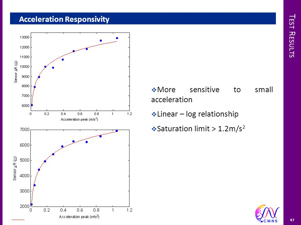 T EST R ESULTS  Acceleration Responsivity  More sensitive to small acceleration  Linear – log relationship  Saturation limit > 1.2m/s 2 47