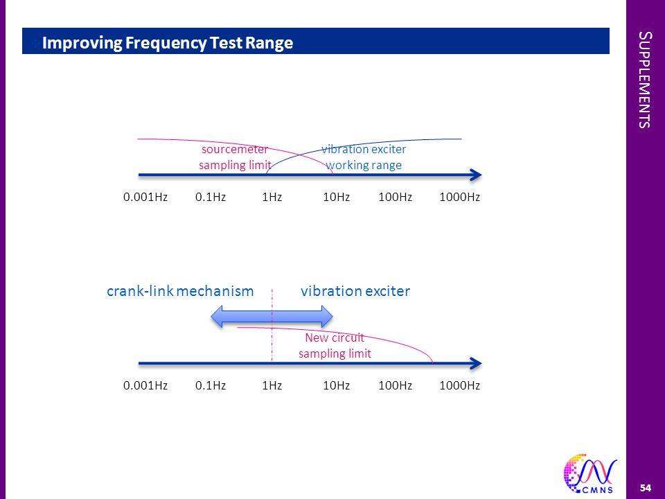 S UPPLEMENTS  Improving Frequency Test Range 54 sourcemeter sampling limit vibration exciter working range 1Hz10Hz100Hz1000Hz0.1Hz0.001Hz New circuit sampling limit 1Hz10Hz100Hz1000Hz0.1Hz0.001Hz vibration excitercrank-link mechanism