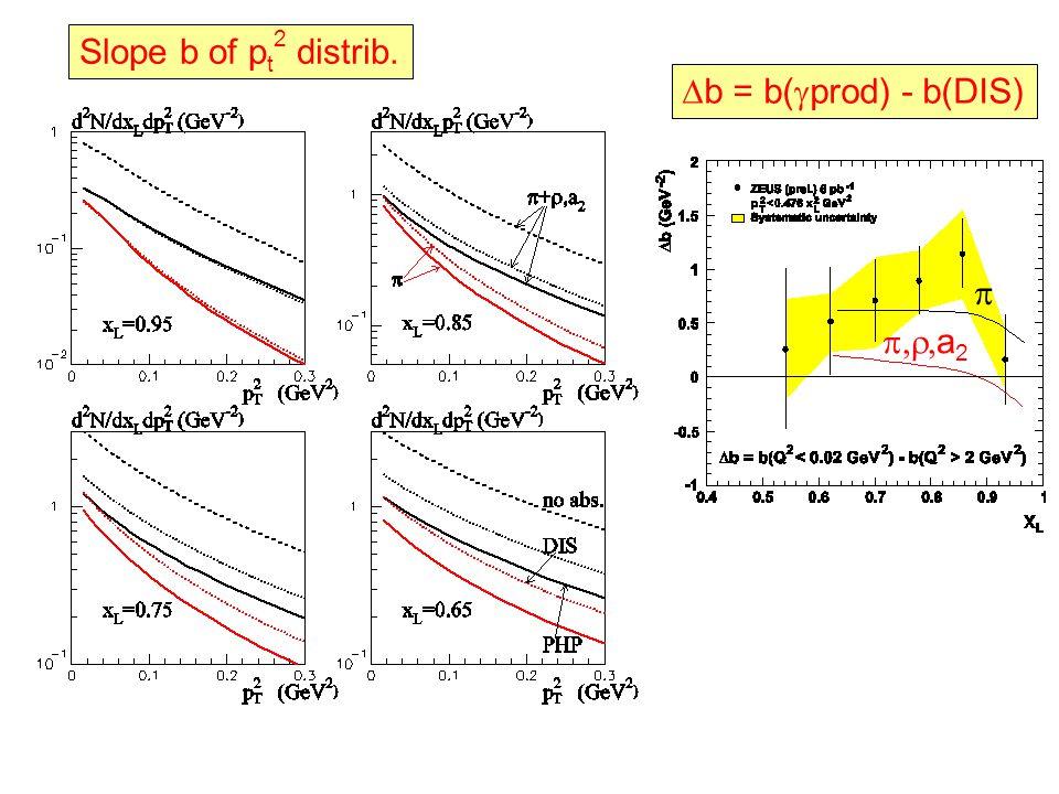 Slope b of p t 2 distrib.  b = b(  prod) - b(DIS)   a 2