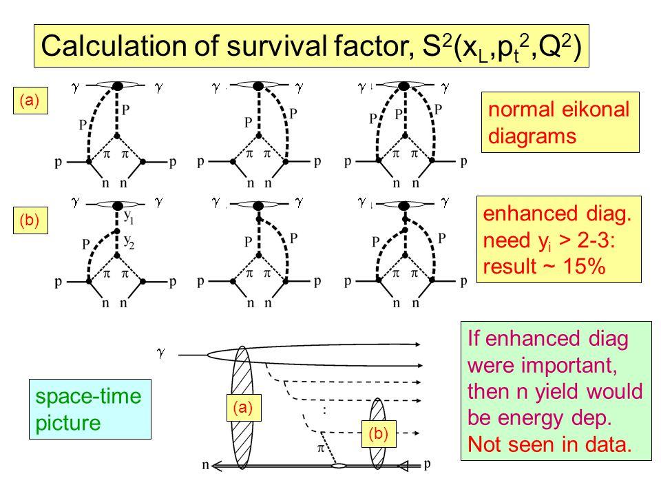 Calculation of survival factor, S 2 (x L,p t 2,Q 2 ) enhanced diag.
