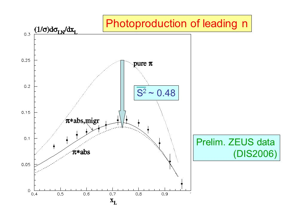Photoproduction of leading n Prelim. ZEUS data (DIS2006) S 2 ~ 0.48