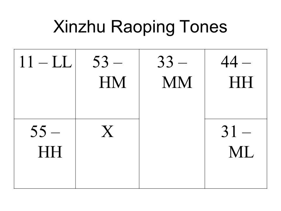 Xinzhu Raoping Tones 11 – LL53 – HM 33 – MM 44 – HH 55 – HH X31 – ML