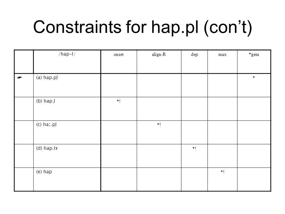 Constraints for hap.pl (con't) /hap-l/ onsetalign-Rdepmax*gem ☞ (a) hap.pl̩ * (b) hap.l̩ *.