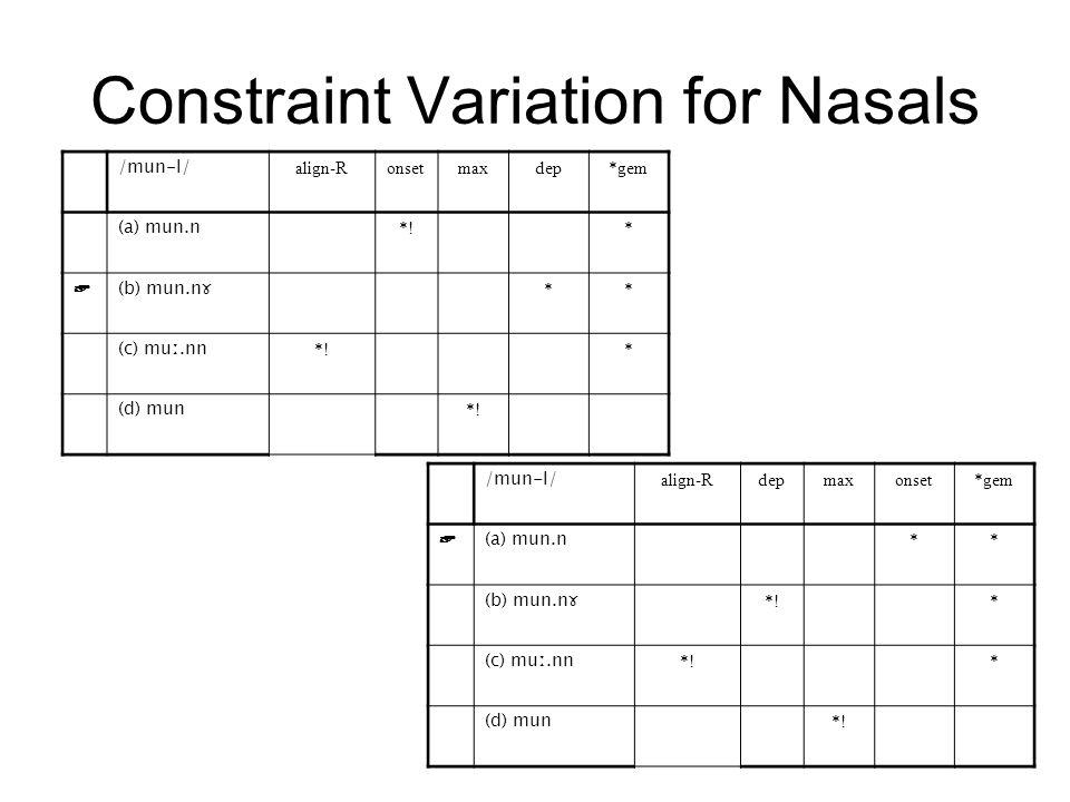 Constraint Variation for Nasals /mun-l/ align-Rdepmaxonset*gem ☞ (a) mun.n ** (b) mun.nɤ *!* (c) muː.nn *!* (d) mun *.
