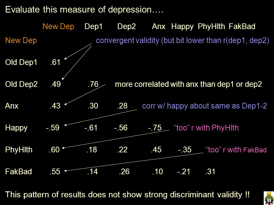 Evaluate this measure of depression…. New Dep Dep1 Dep2 Anx Happy PhyHlth FakBad New Dep convergent validity (but bit lower than r(dep1, dep2) Old Dep