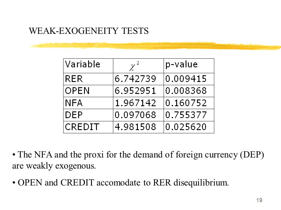 19 WEAK-EXOGENEITY TESTS The NFA and the proxi for the demand of foreign currency (DEP) are weakly exogenous.