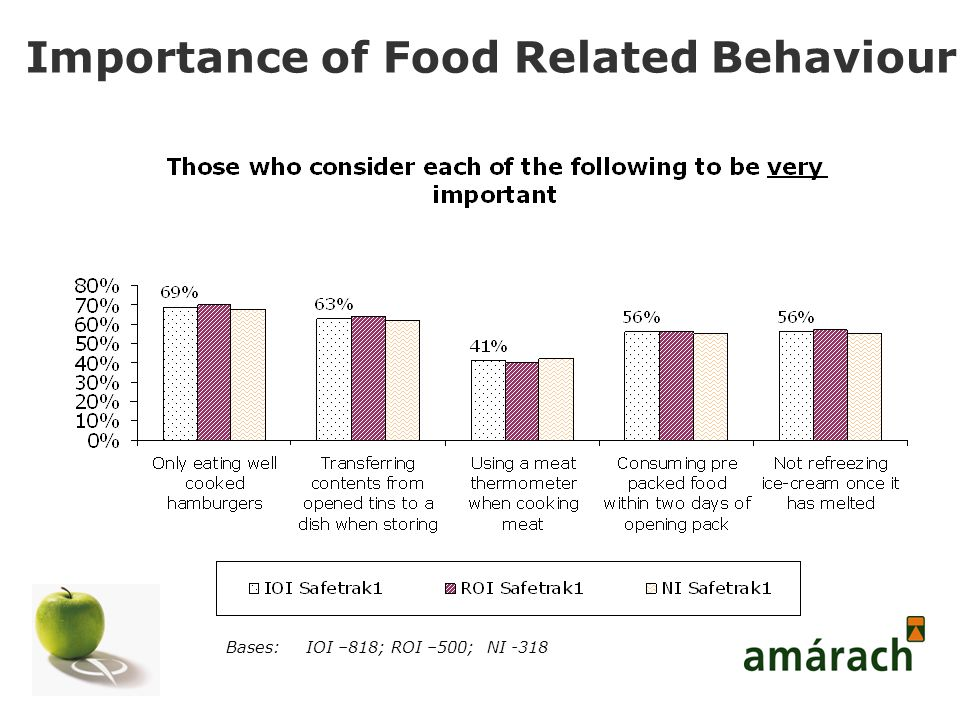 Importance of Food Related Behaviour Bases:IOI –818; ROI –500; NI -318