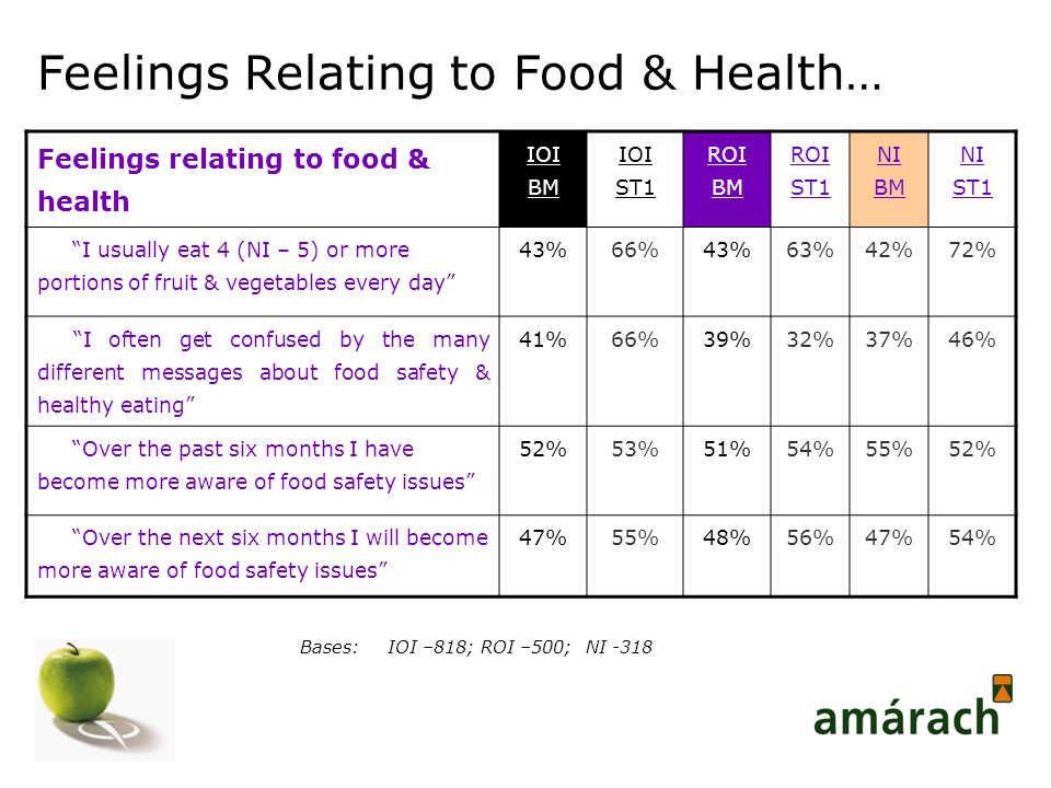 Feelings relating to food & health IOI BM IOI ST1 ROI BM ROI ST1 NI BM NI ST1 I usually eat 4 (NI – 5) or more portions of fruit & vegetables every day 43%66%43%63%42%72% I often get confused by the many different messages about food safety & healthy eating 41%66%39%32%37%46% Over the past six months I have become more aware of food safety issues 52%53%51%54%55%52% Over the next six months I will become more aware of food safety issues 47%55%48%56%47%54% Bases:IOI –818; ROI –500; NI -318 Feelings Relating to Food & Health…