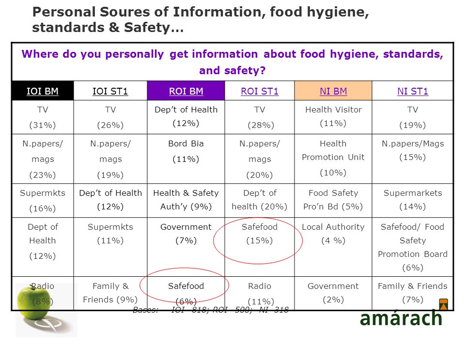 Personal Soures of Information, food hygiene, standards & Safety… Bases:IOI –818; ROI –500; NI -318 Where do you personally get information about food hygiene, standards, and safety.