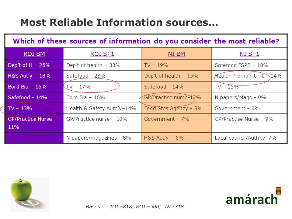 Most Reliable Information sources… Which of these sources of information do you consider the most reliable.