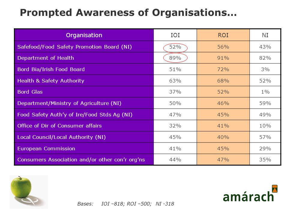 Prompted Awareness of Organisations… OrganisationIOIROINI Safefood/Food Safety Promotion Board (NI)52%56%43% Department of Health89%91%82% Bord Bia/Irish Food Board51%72%3% Health & Safety Authority63%68%52% Bord Glas37%52%1% Department/Ministry of Agriculture (NI)50%46%59% Food Safety Auth'y of Ire/Food Stds Ag (NI)47%45%49% Office of Dir of Consumer affairs32%41%10% Local Council/Local Authority (NI)45%40%57% European Commission41%45%29% Consumers Association and/or other con'r org'ns44%47%35% Bases:IOI –818; ROI –500; NI -318