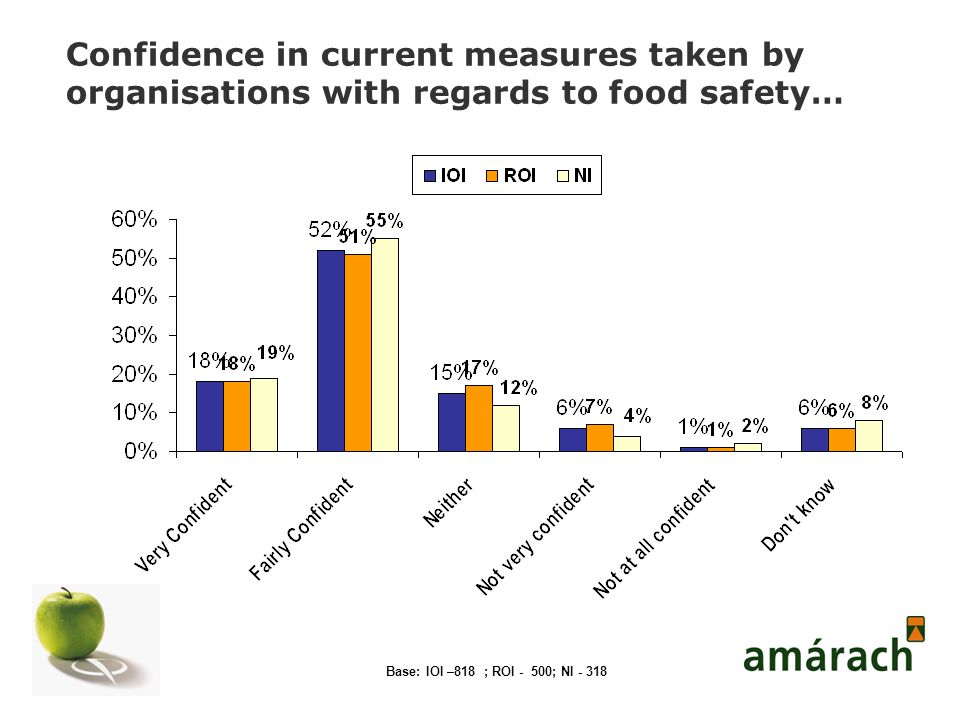 Confidence in current measures taken by organisations with regards to food safety… Base: IOI –818 ; ROI - 500; NI - 318