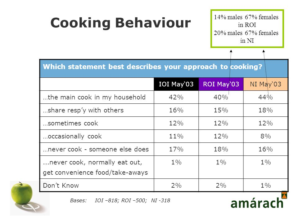 Cooking Behaviour Bases:IOI –818; ROI –500; NI -318 Which statement best describes your approach to cooking.