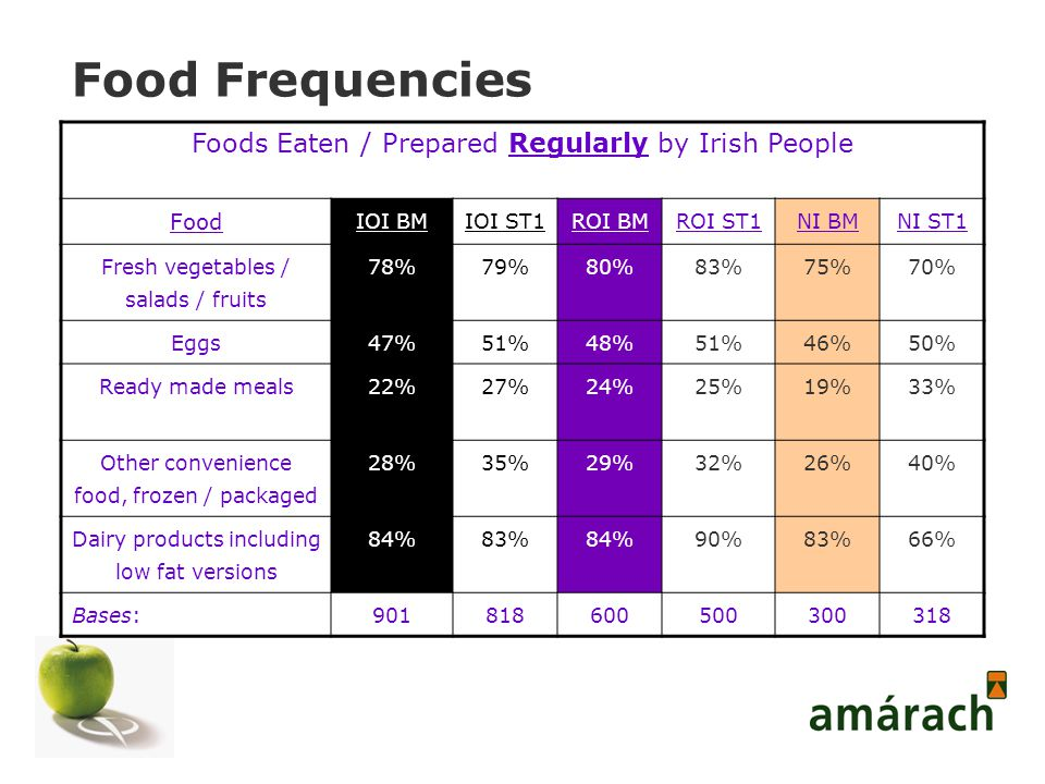 Food Frequencies Foods Eaten / Prepared Regularly by Irish People Food IOI BMIOI ST1ROI BMROI ST1NI BMNI ST1 Fresh vegetables / salads / fruits 78%79%80%83%75%70% Eggs47%51%48%51%46%50% Ready made meals 22%27%24%25%19%33% Other convenience food, frozen / packaged 28%35%29%32%26%40% Dairy products including low fat versions 84%83%84%90%83%66% Bases:901818600500300318