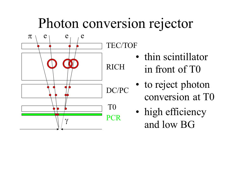 Photon conversion rejector thin scintillator in front of T0 to reject photon conversion at T0 high efficiency and low BG  eee  T0 DC/PC RICH TEC/TOF PCR
